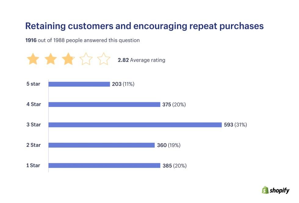 고객 유지 및 반복 구매 권장