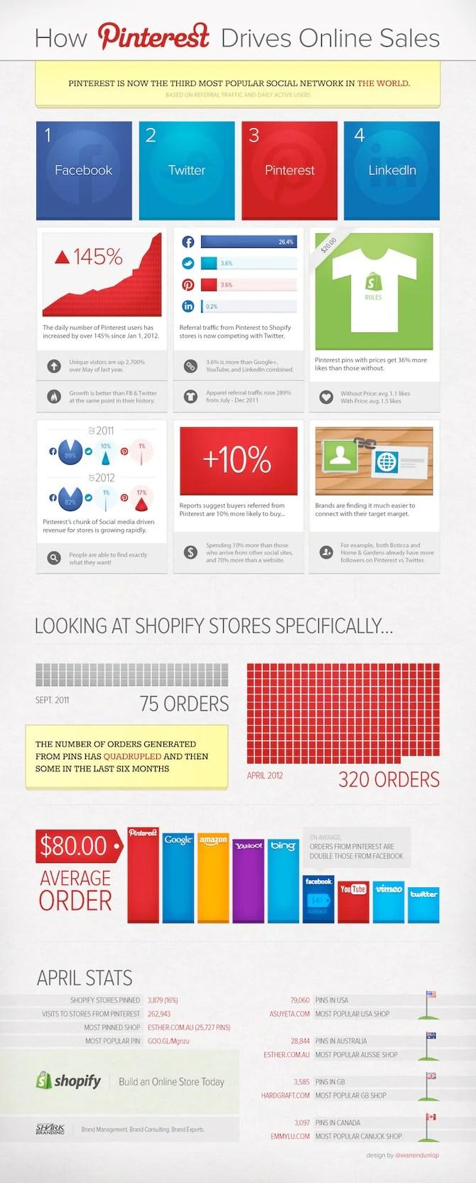 social media statistics - Pinterest