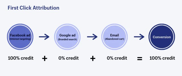 first click attribution example