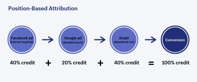 position based attribution