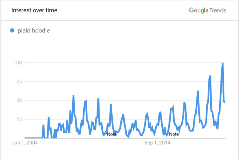 Image showing Google Trends data for plaid hoodies