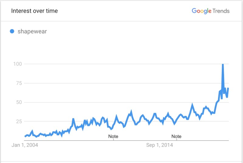 Image showing Google Trends data for shapewear