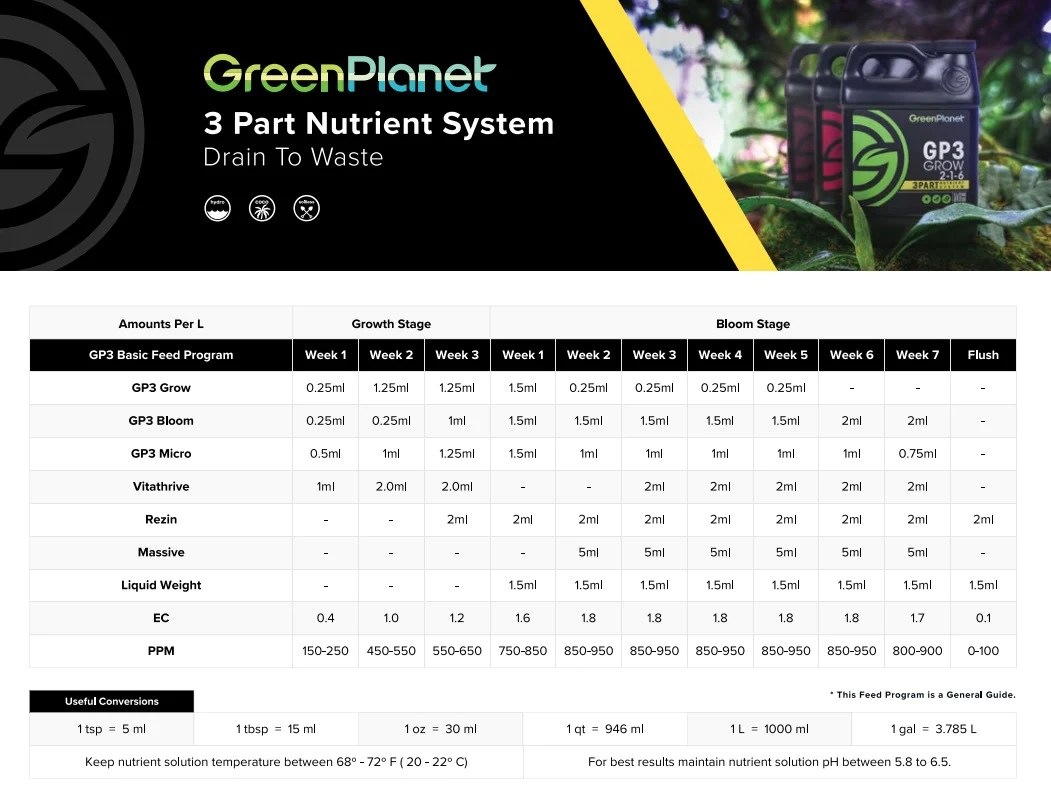 GP3 Feeding chart part 2