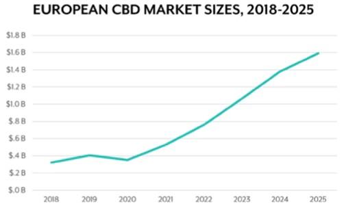 CBD Market trend