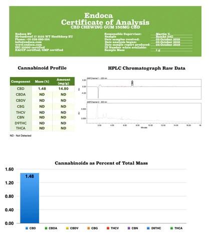 Endoca certificate analysis