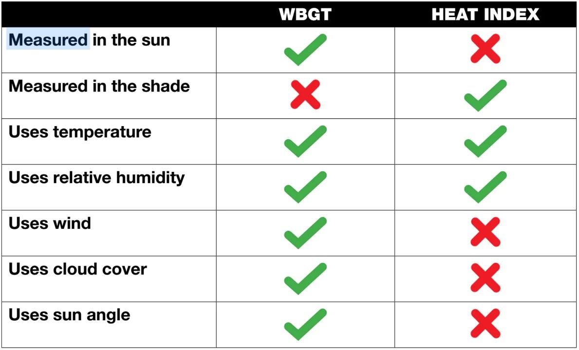 medium resolution of kestrel 4400 heat stress discontinued wet kit diagram bulb index
