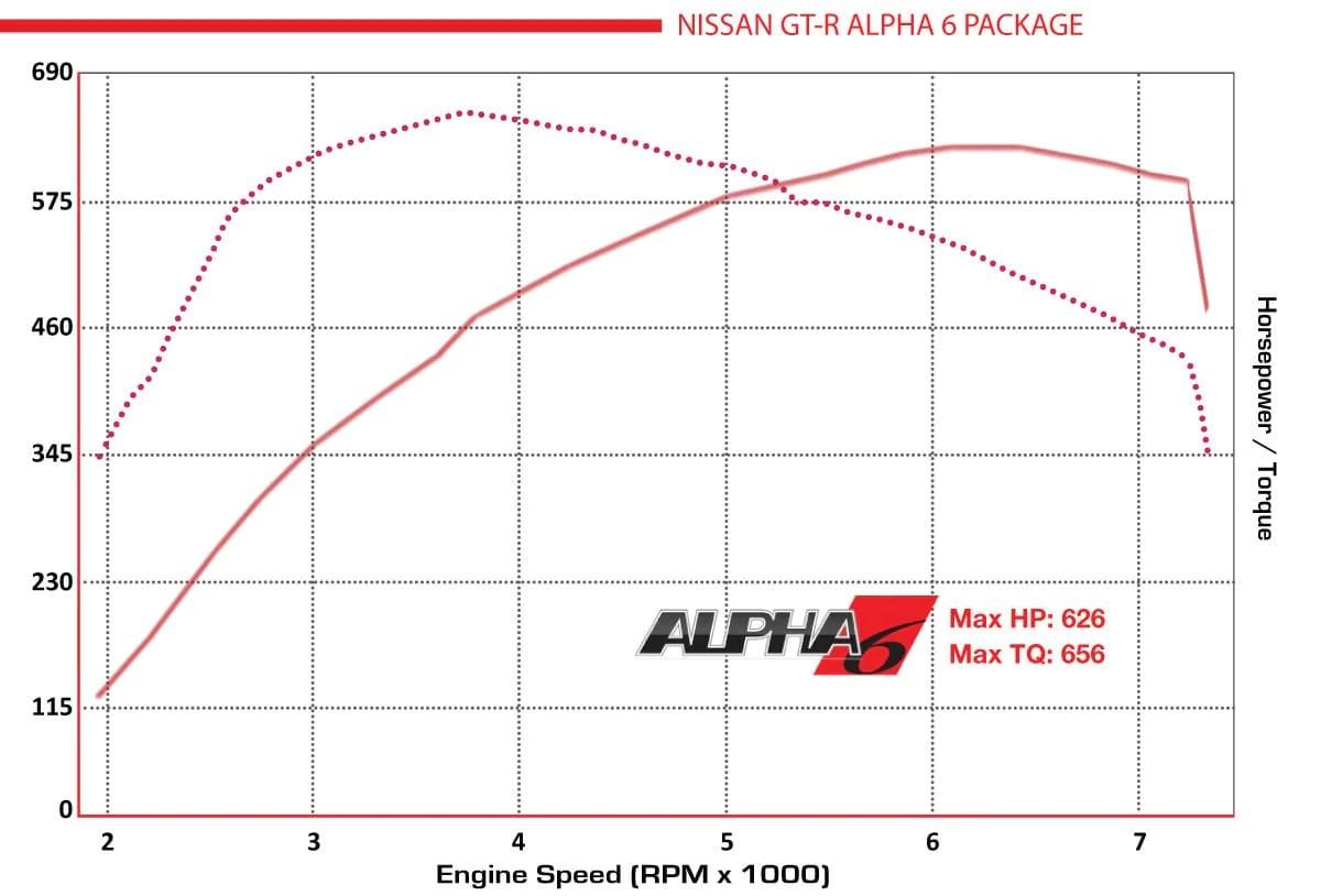 hight resolution of alpha6dyno