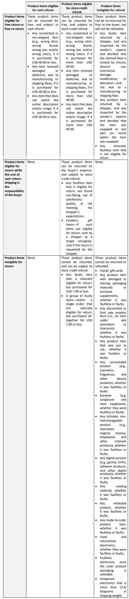 Return & Refund Policy. - A