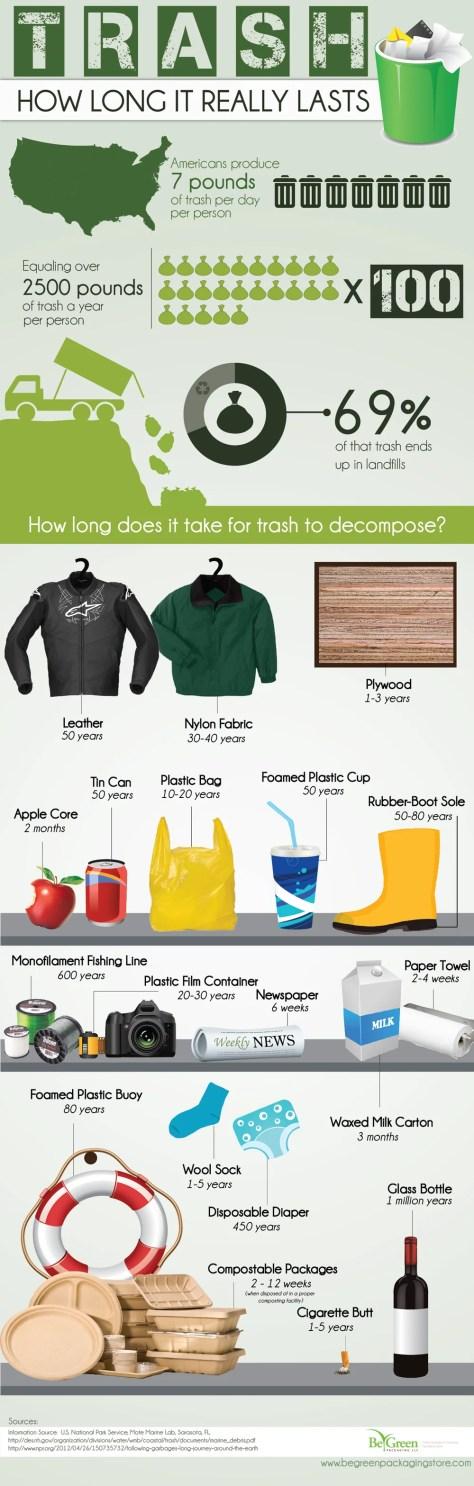 Trash Time Decomposition