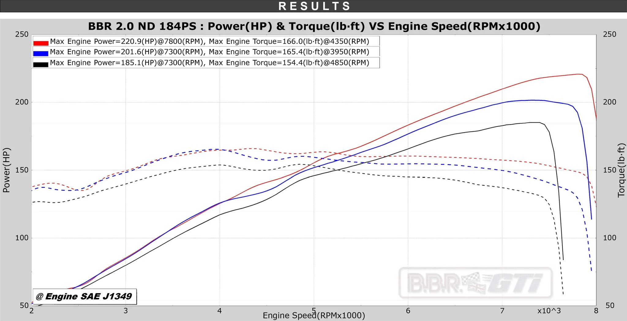 bbr mx 5 nd 2019 184ps dyno power graph  [ 2048 x 1049 Pixel ]