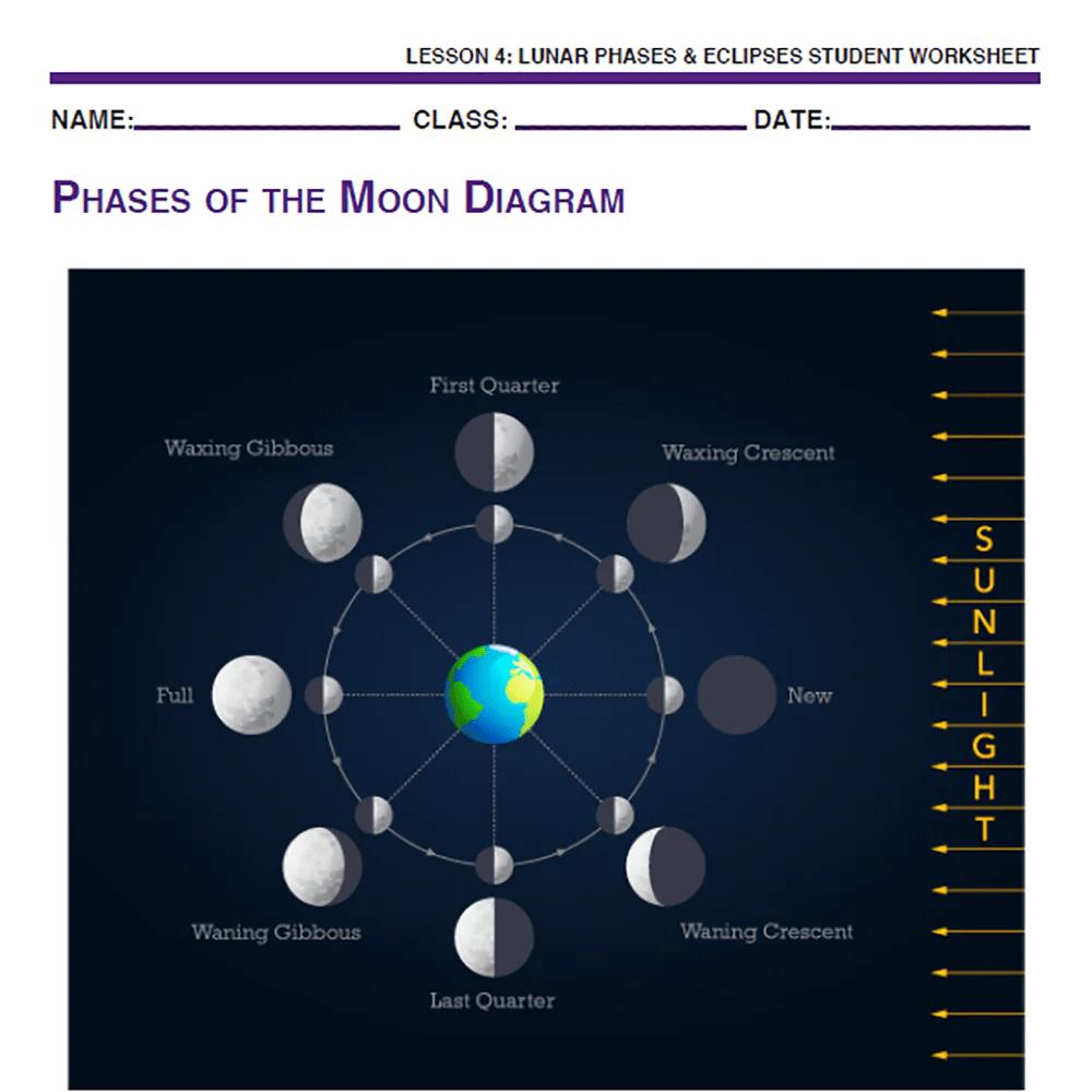 Sky Science - Lunar Phases \u0026 Eclipses - MindFuel STEM Store [ 1000 x 1000 Pixel ]