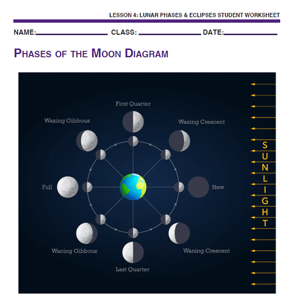 small resolution of Sky Science - Lunar Phases \u0026 Eclipses - MindFuel STEM Store