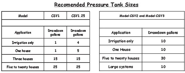Recommended pressure tank sizes also sizing  with csv  cycle stop valves inc rh cyclestopvalves