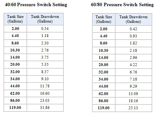 Pressure switch settings also sizing  tank with csv  cycle stop valves inc rh cyclestopvalves