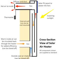 Solar Panel System Wiring Diagram Alarm Air Heater - Powered Heating