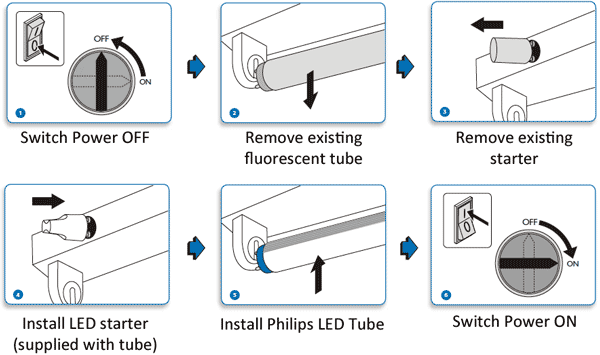 2 L T8 Ballast Wiring Diagram Fluorescent Light Philips Corepro T8 Led Tube 9w 2 Foot 600mm 60cm 0 6m