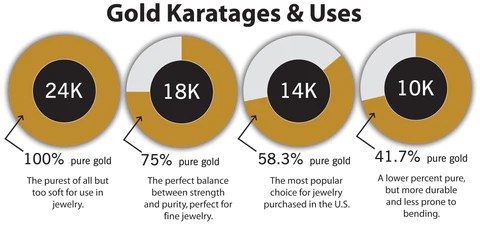 Whats The Difference Between 10K 14K 18K Amp 24K Gold