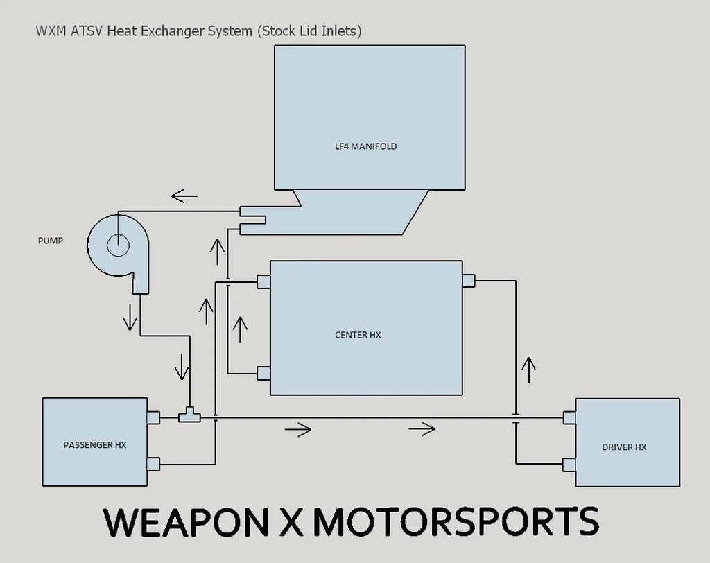 hight resolution of  weapon x triple x heat exchangers ats v