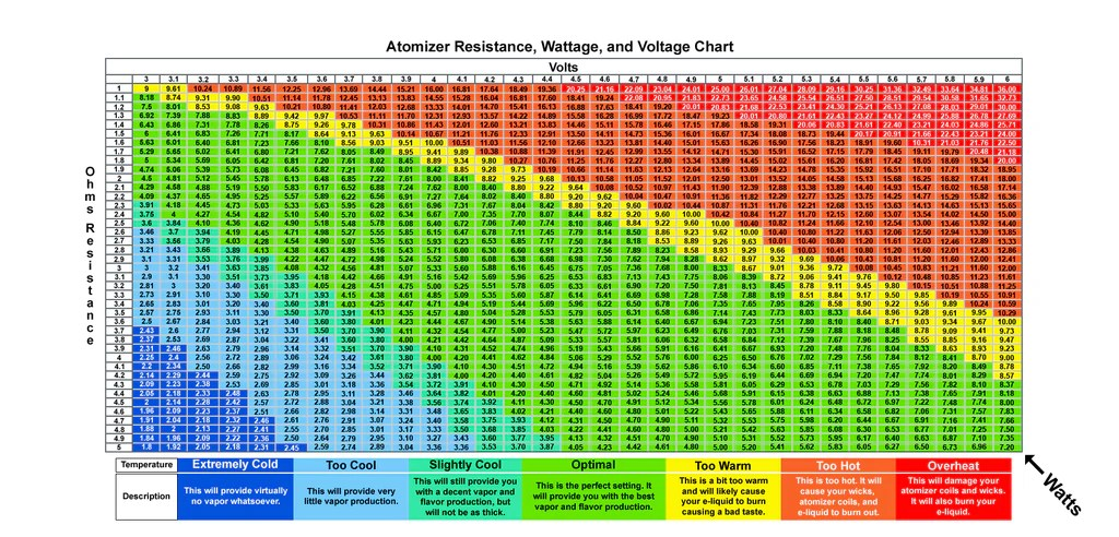 The vaping power chart below will help you understand vs resistance also learn about here everything ecigs from beginner to advanced rh vaporauthority