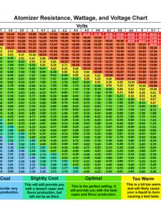 Sub ohm coil chart learn about vaping here everything ecigs from beginner to advanced also hobit fullring rh