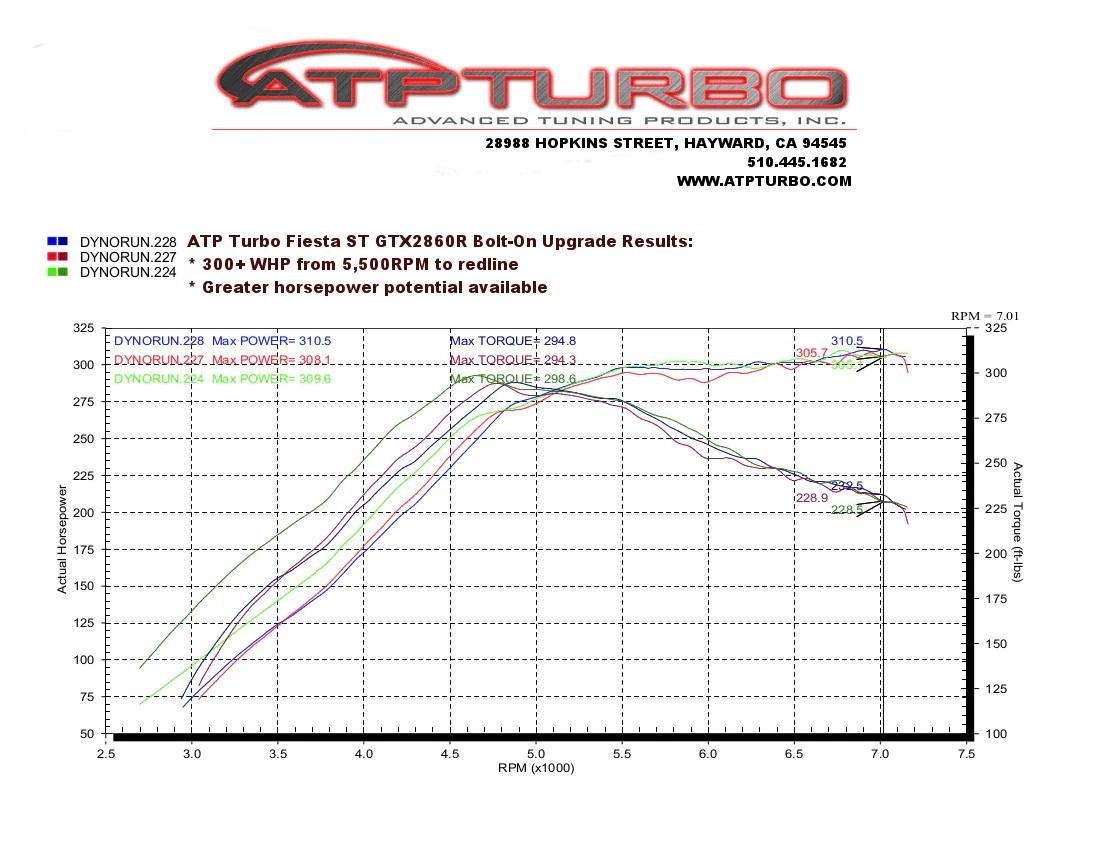 medium resolution of  atp atp bolt on turbo upgrade kit ford fiesta st 1 6l ecoboost