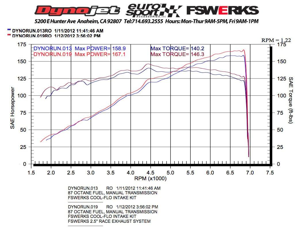 fswerks fswerks stealth exhaust system ford focus tivct 2 0l 2012 2016 sedan  [ 1064 x 821 Pixel ]