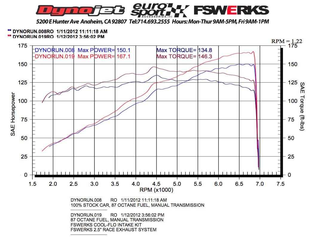 medium resolution of  fswerks fswerks green filter cool flo air intake system ford focus duratec tivct 2 0