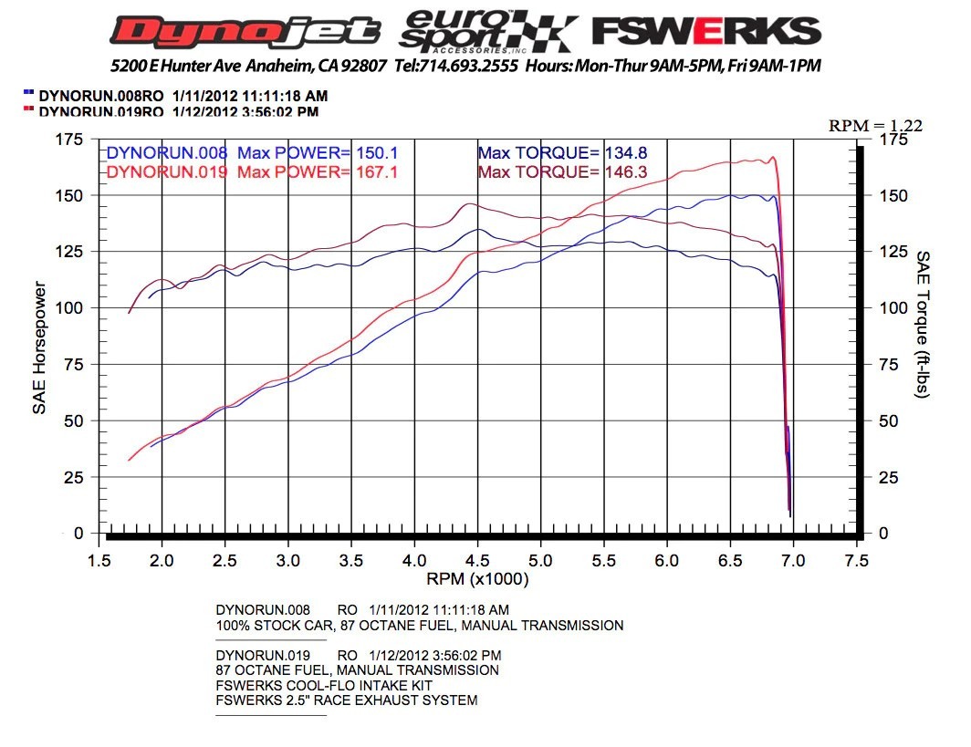 hight resolution of  fswerks fswerks green filter cool flo air intake system ford focus duratec tivct 2 0