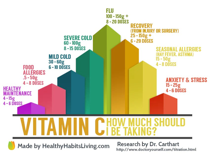 The information for this list was generated by  study done dr robert  cathcart how to determine therapeutic dose of vitamin  also much should  take healthy habits living rh healthyhabitsliving