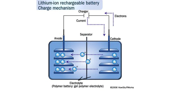 lithium ion cell diagram telecaster 4 way wiring understanding tesla s batteries evannex aftermarket above how a rechargeable battery works image stuff