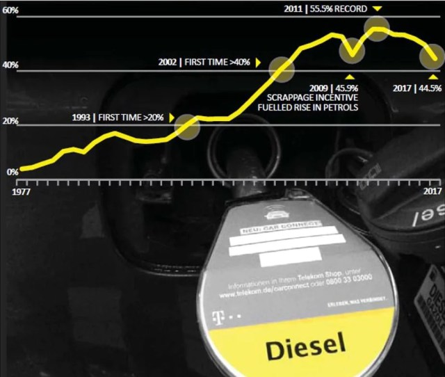 Above On A More Upbeat Note Diesel Sales Are Fortunately Starting To Taper Off In Western Europe Source Forbes Via Aid Research