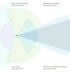 hw 2 0 tesla vehicles 360 autopilot vision and radars [ 1200 x 718 Pixel ]