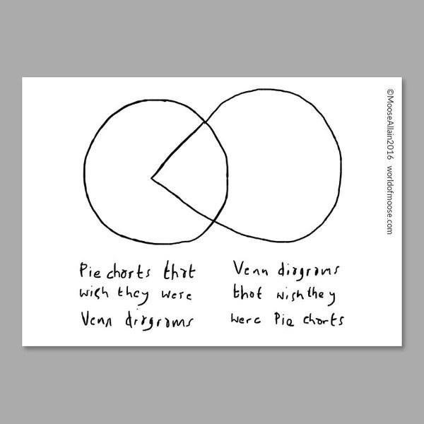 also venn pie chart cartoon  worldofmoose rh