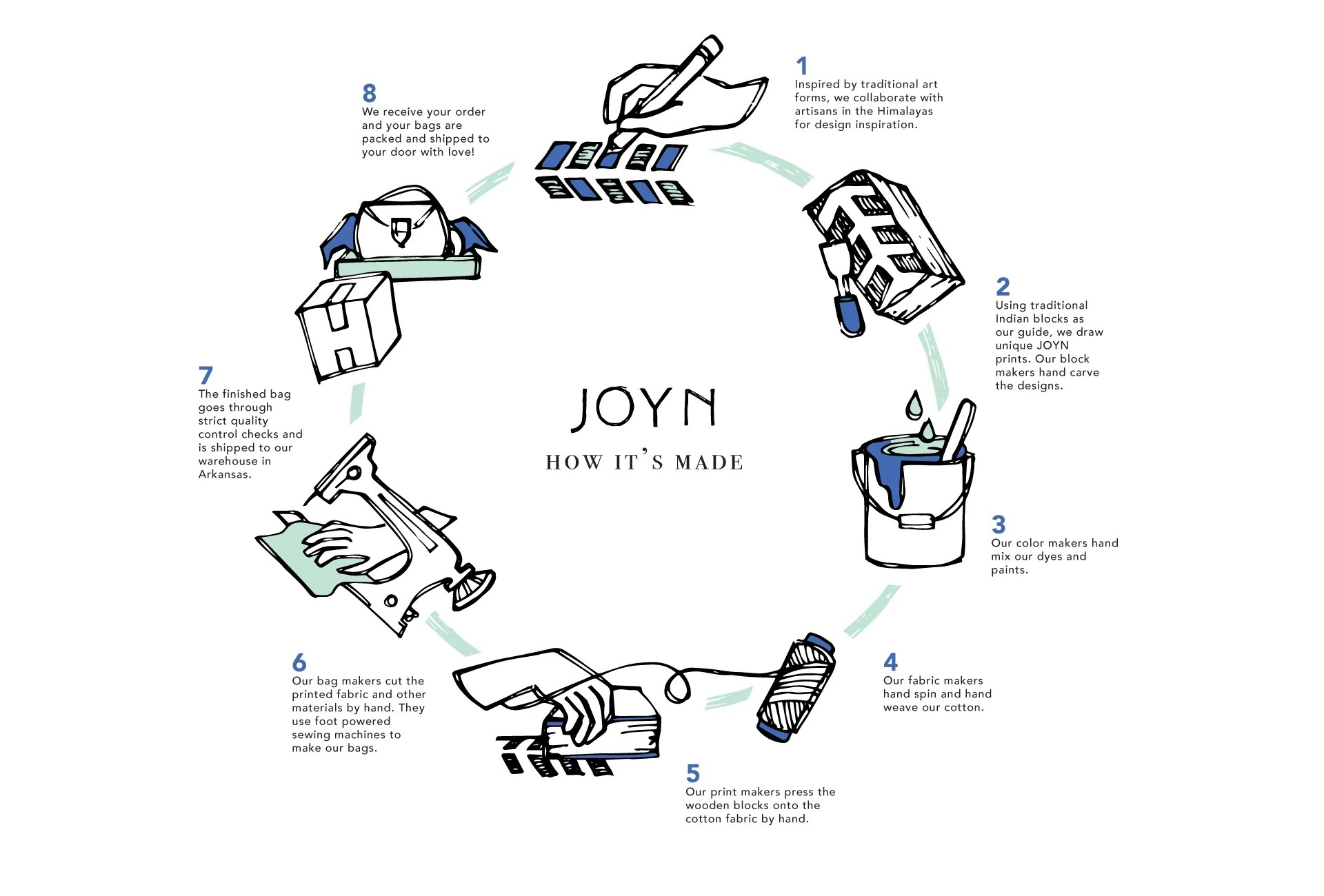 hight resolution of life cycle of a joyn bag
