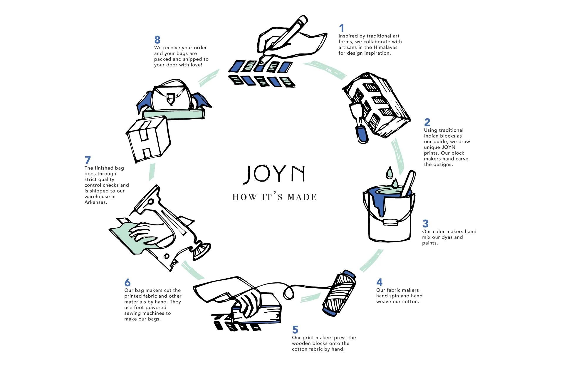 small resolution of life cycle of a joyn bag