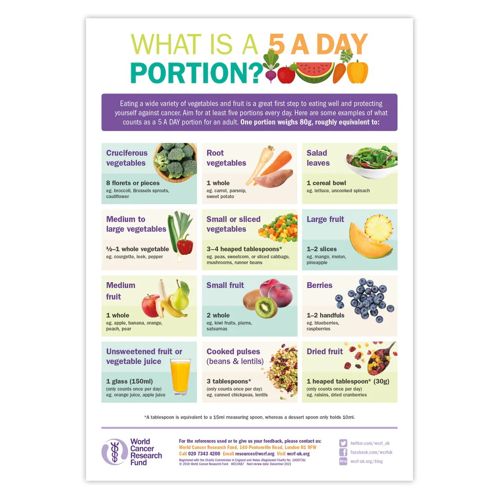 What Is A 5 A DAY portion? poster   World Cancer Research ...