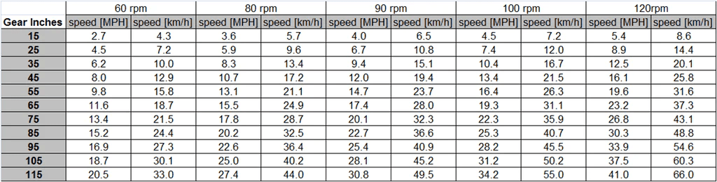 Find the gear inches value for front chainring rear cog and wheel diameter in tables above match it to closest gearing cadence also chart  wolf tooth components rh wolftoothcomponents
