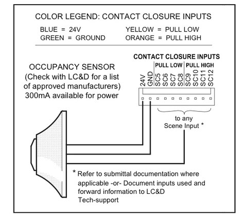 photocell installation wiring diagram ford expedition trailer acuity bluebox compatible occupancy sensors - literite controls