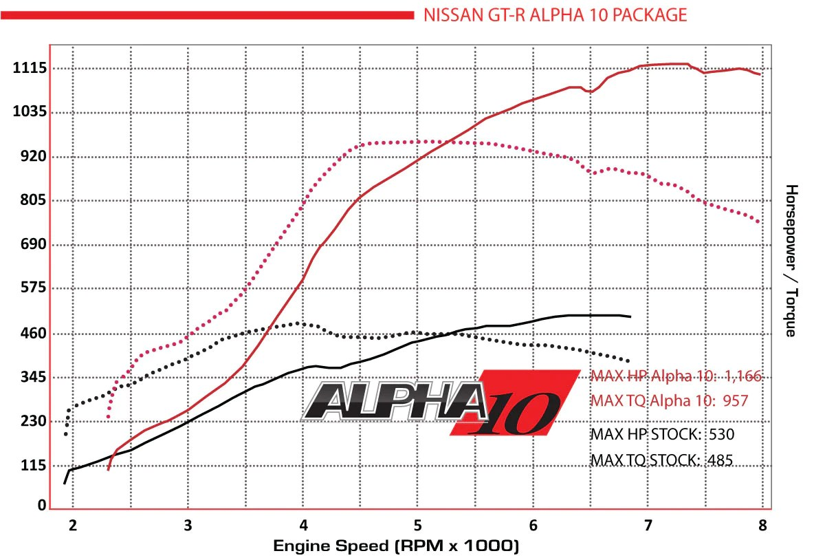medium resolution of r35 gt r alpha 10 performance upgrade package