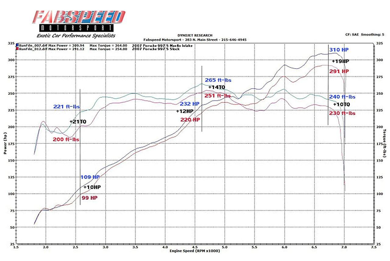 medium resolution of fabspeed porsche 997 carrera carbon fiber competition air intake system 2005 2008