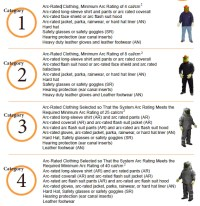 2015 Nfpa 70e Arc Flash Ppe Chart | Complete PDF Library