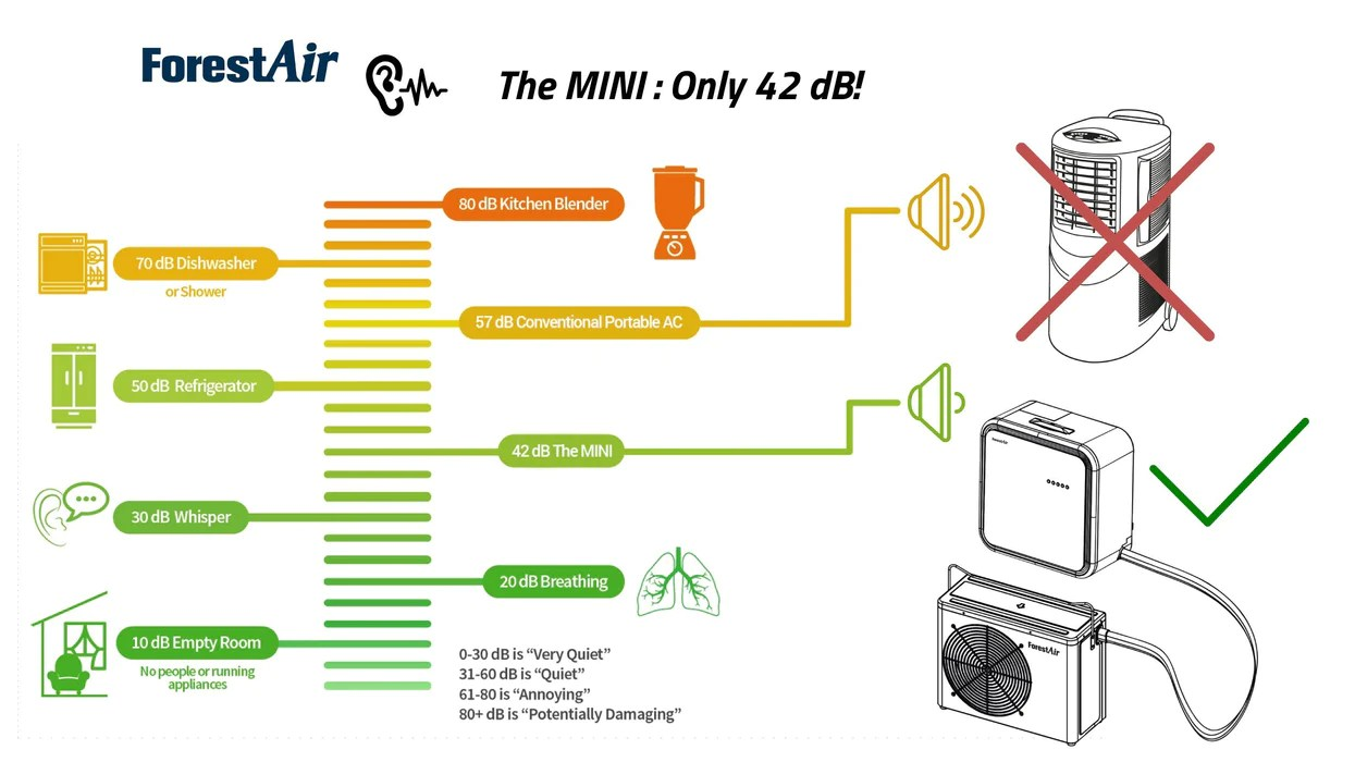 medium resolution of forestair mini split 10 000 btu portable 3 in 1 air conditioner air conditioning forestair