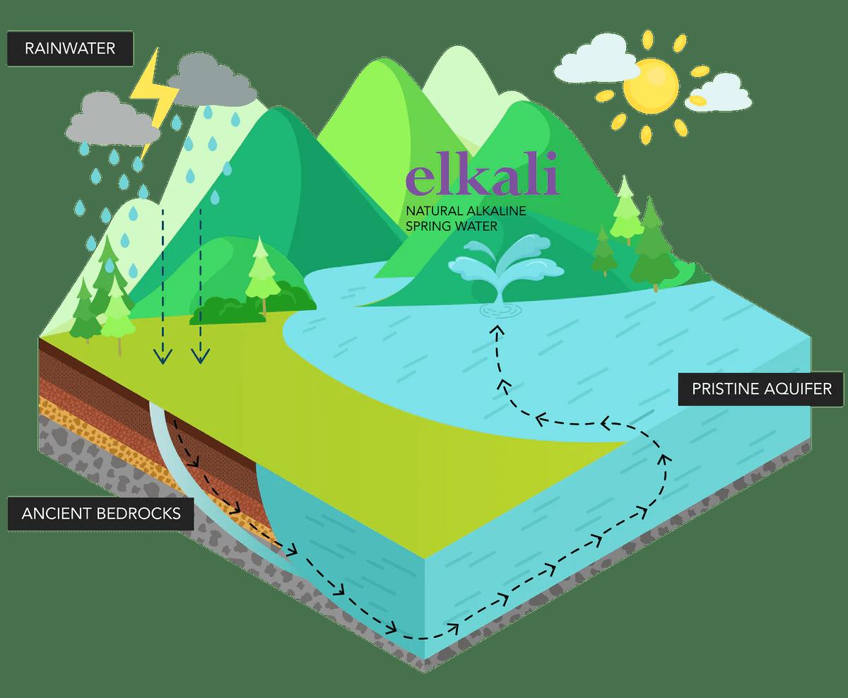 hight resolution of rare origins spring water
