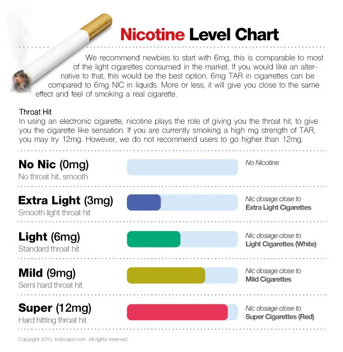 Throat hit nicotine level chart also ice blizzard indovape personal vaporizers rh