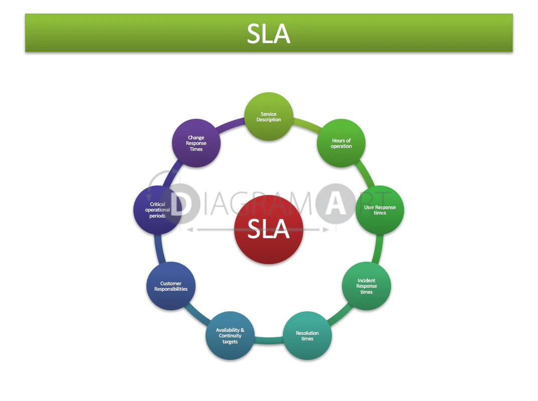 small resolution of sla service level agreement block diagram royalty free diagram diagramart author