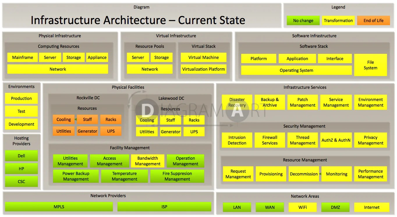 small resolution of current state diagram wiring diagram home current state architecture diagram current state diagram