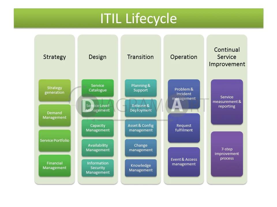 Itil lifecycle block diagram diagramart diagrams free also wiring rh oberberg sgm
