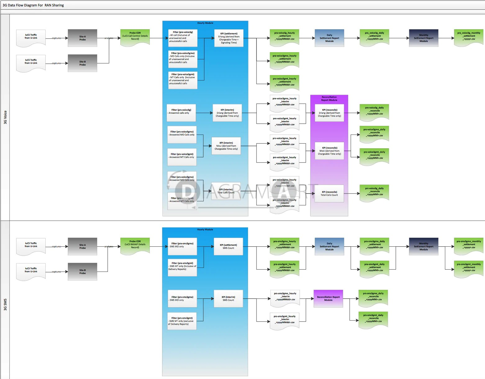 data flow diagram for supermarket system 2000 bmw 528i fuse ran sharing 3g royalty free
