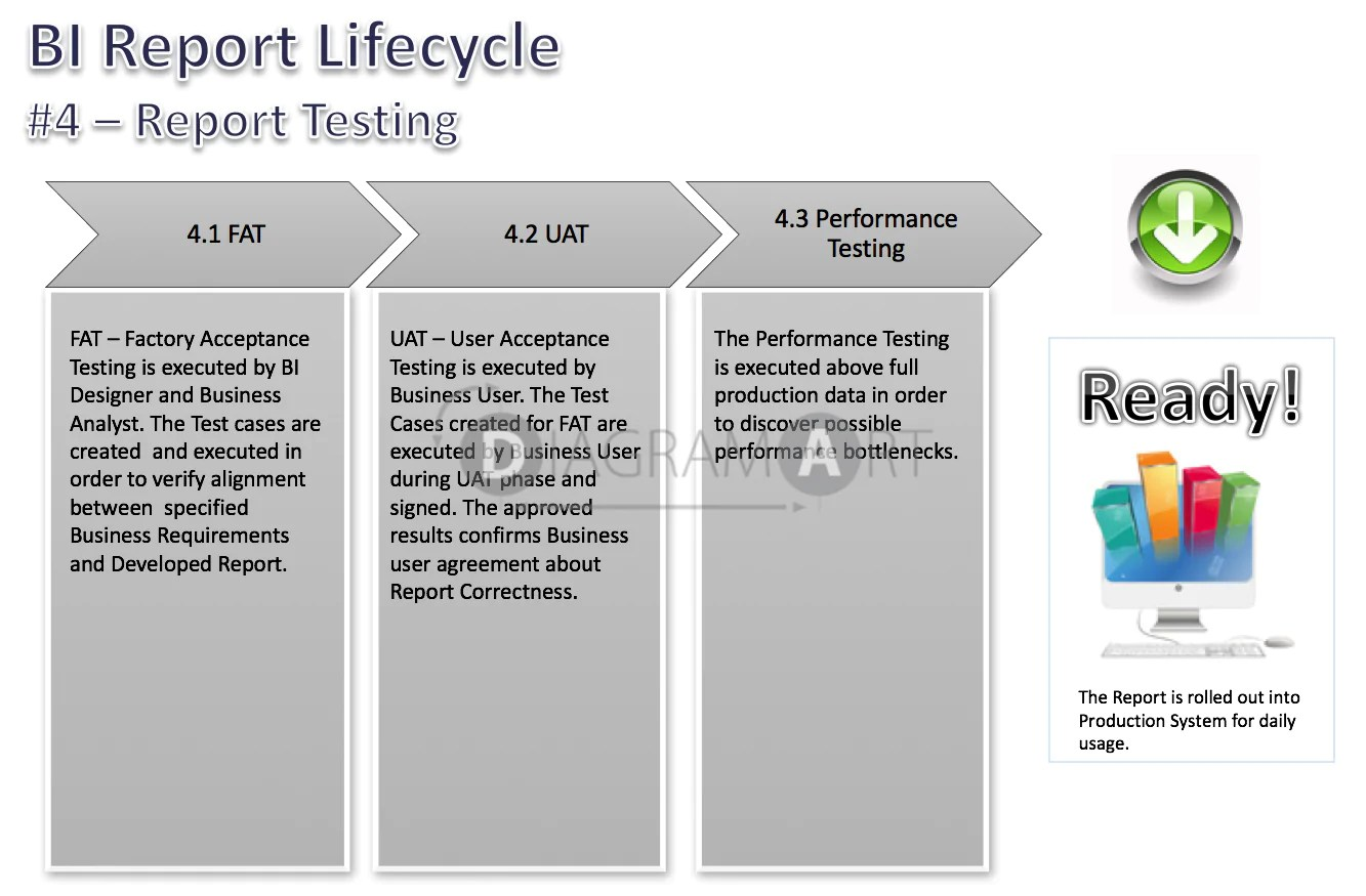 small resolution of bi report lifecycle phases report testing royalty free diagram diagramart author