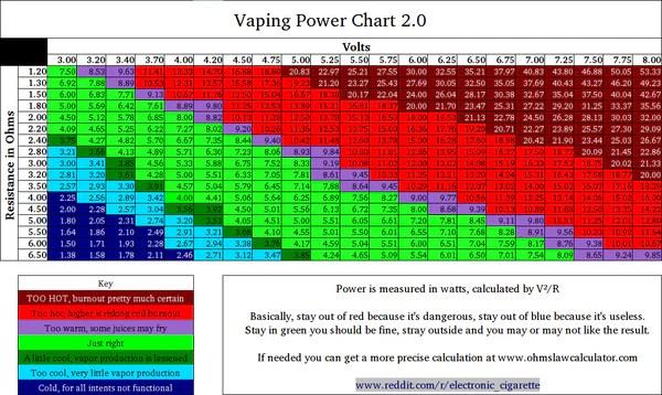The sweet spot voltage  ohms sublime vapor also rh
